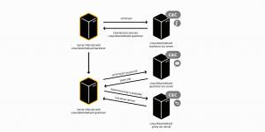 بدافزار mumblehard – مشکل critical سرورهای لینوکسی